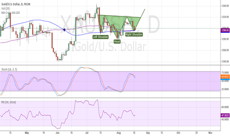 XAUUSD: Inverse Head and shoulders gold D1