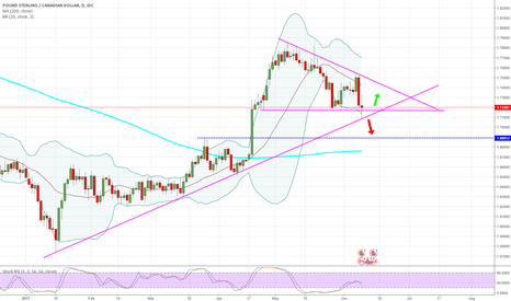 GBPCAD: GBPCAD - Daily - I don't normally look at this one.