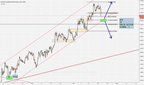 GBPAUD: Waiting for Long GBP/AUD