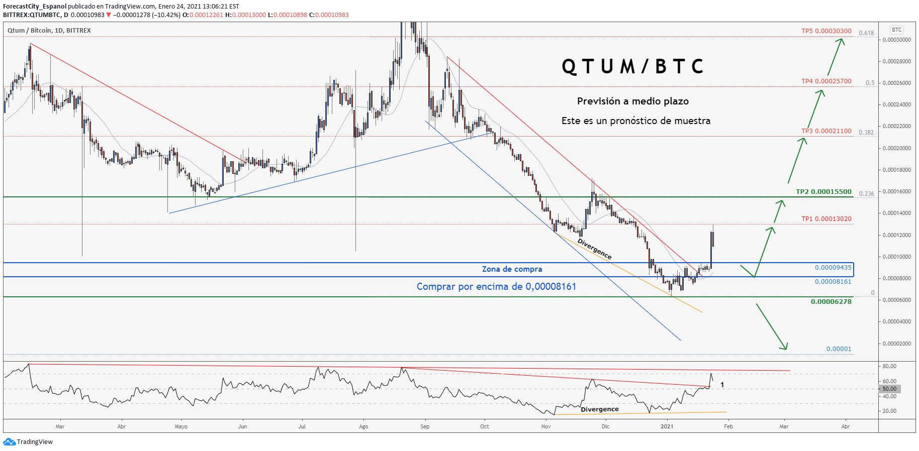 tradingview bitcoin bittrex)