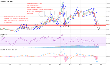 """CL1!: Crude monthly going back to 1990- No bottom """"yet"""""""