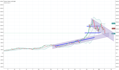BTCUSD: More wash out on the horizon....