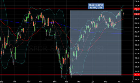 SPY: What's next for the SPX?