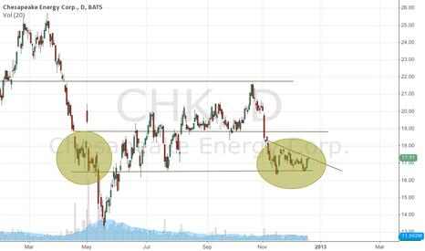 CHK: CHK - High Probability violent down move