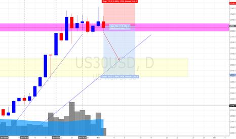 US30USD: Dow Jones (2/11/17) *Living Dangerously