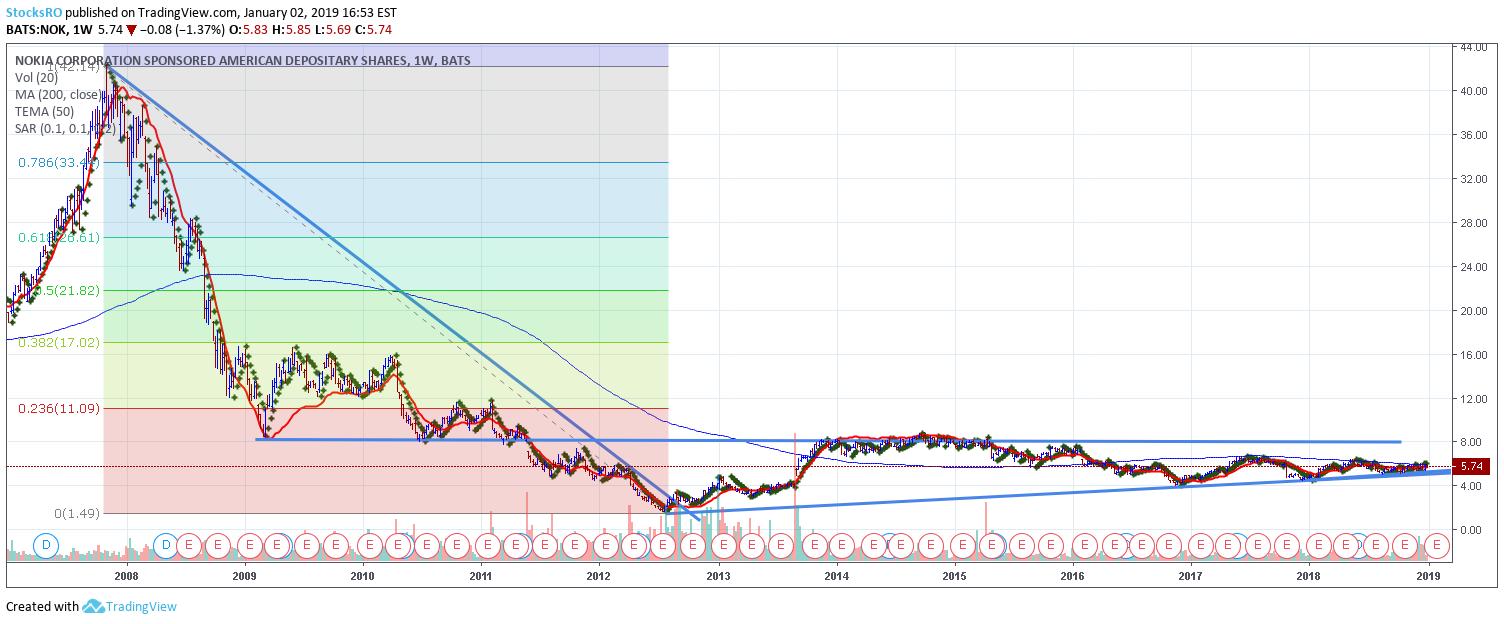 Investingcom Calendario Economico.Nok Nyse Nokia As A Long Term Investment Para Nyse Nok Por Stocksro