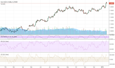 EURUSD: USD's rebound lacks credibility