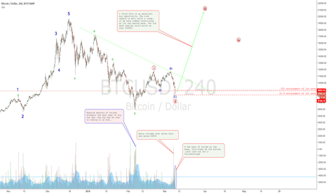 BTCUSD: BITCOIN may be set for TAKEOFF!!