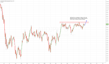 AUDJPY: Consolidation flag coiling for a breakout