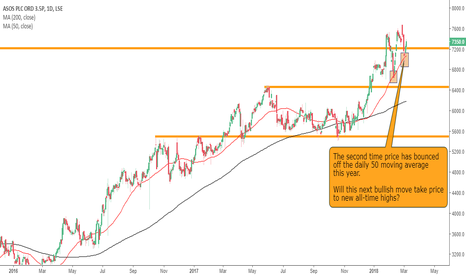 ASC: Can ASOS break the all-time high?