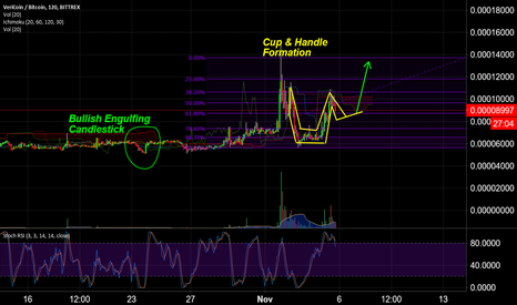 VRCBTC: $VRC Possible Cup&Handle Formation