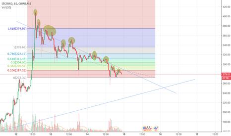 LTCUSD: LTC drop to 250 before next rise
