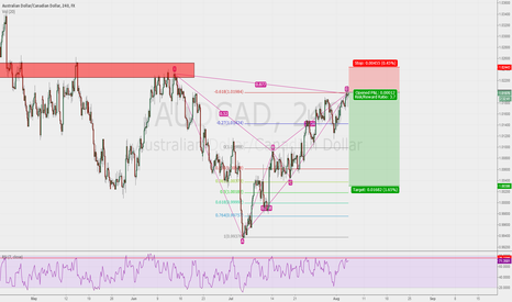 AUDCAD: Hot Gartley Sell 4H AUDCAD