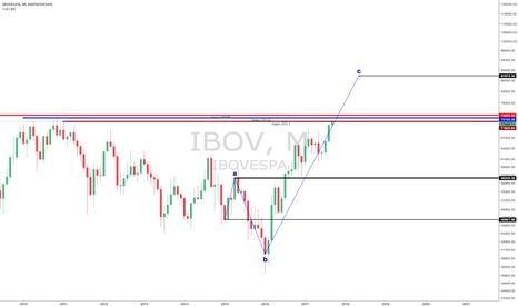 IBOV: IBOV - para o alto e avante