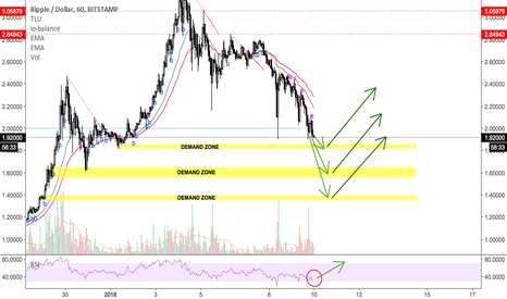 XRPUSD: XRP long after it hits one of these demand zones