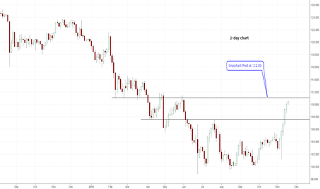USDJPY: USD/JPY coming up on important level.
