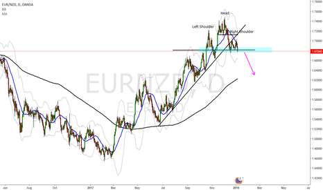 EURNZD: eur nzd short after neckline break
