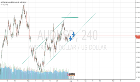AUDUSD: AUD USD WATH DO YOU SAY?