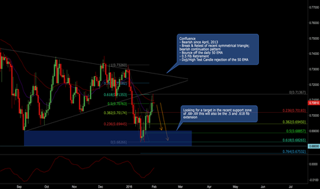AUDUSD: Bearish Trend May Resume AUDUSD