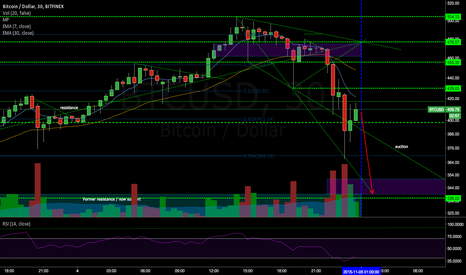 BTCUSD: will crash into 340