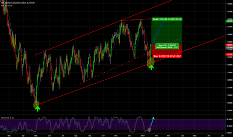 USDCAD: USDCAD LONG INSIDE CHANNEL (TREND)