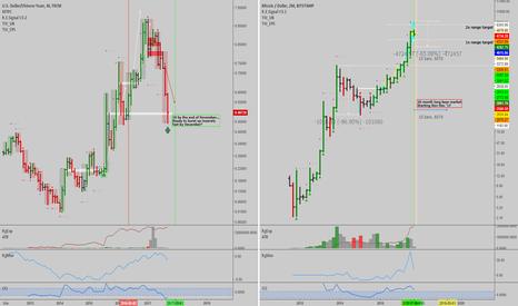 USDCNH: USDCNH Bottomed / BTC-Crypto Forecast