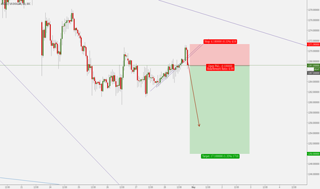 XAUUSD: Gold Grindline Break
