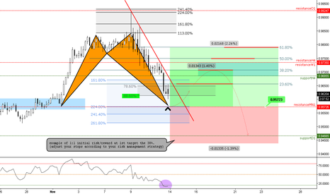 NZDCAD: (4h) Bullish @ previous fractal resistance (now support) @224%