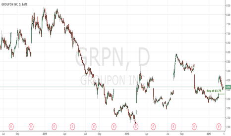 GRPN: Gap Fill Offers Big Buying Opportunity For Investors On $GRPN