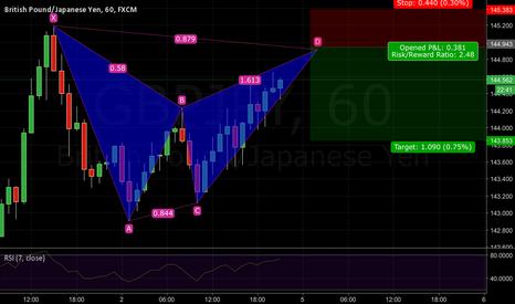 GBPJPY: GBPJPY short Bat pattern bearish 144.93
