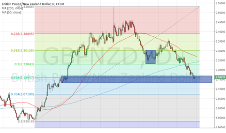 GBPNZD: Long from this daily demand