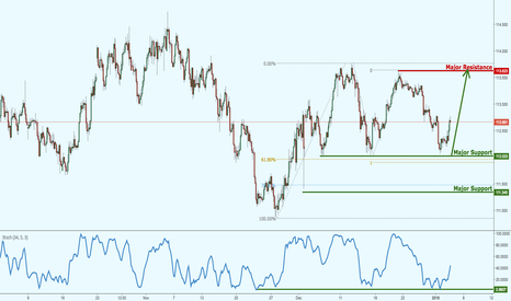 USDJPY: USDJPY bouncing nicely off strong support