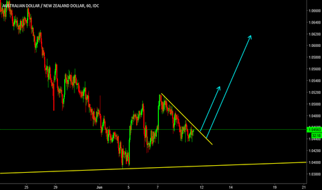 AUDNZD: AUDNZD: Looking for an impulse