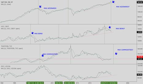 SPX: Analisi su Ciclo Economico