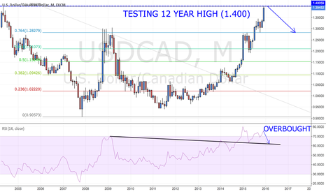 USDCAD: USDCAD Testing 12 year high of $1.40