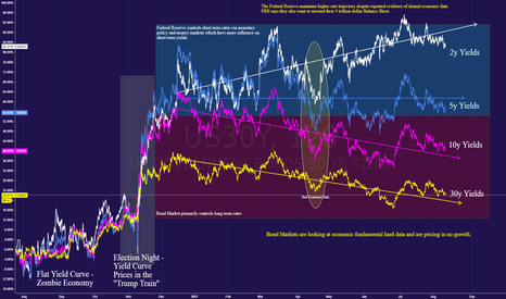 US30Y: Divergent views on US Economy   Yield Curve Compression