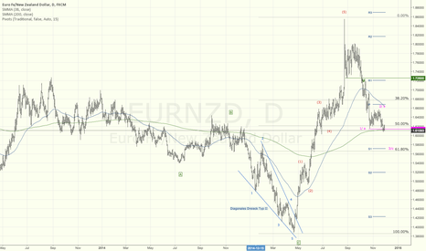 EURNZD: EUR/NZD ready for another leg down?
