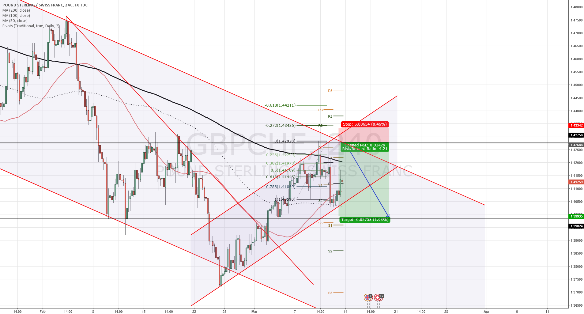 GBPCHF is going down, wait for it