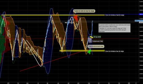 GBPJPY: GBP JPY plan de trading