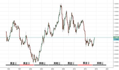 EURUSD: ドルの基本的な考え