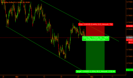 AUDUSD: Aud Usd Short time channel trade