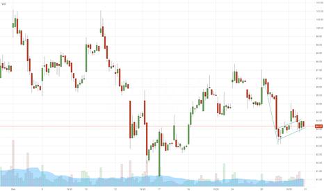 WYNN: $WYNN - short setup - (hourly Chart) - DayTrade