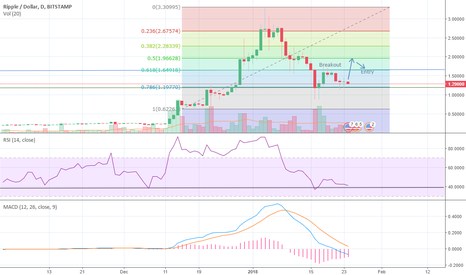 XRPUSD: XRP: Rebound is Imminent and its only a matter of time!