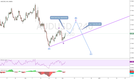 AUDUSD: AUDUSD, Wave Counts & could be more complex
