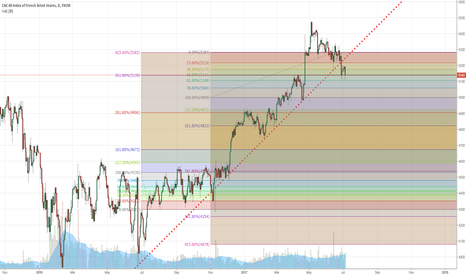 FRA40: CAC40 and the rest of the world: you know my targets now