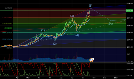BTCUSD: My two cents on near future BTC price action