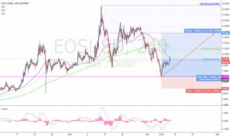 EOSUSD: EOSUSD Long for 61.8%