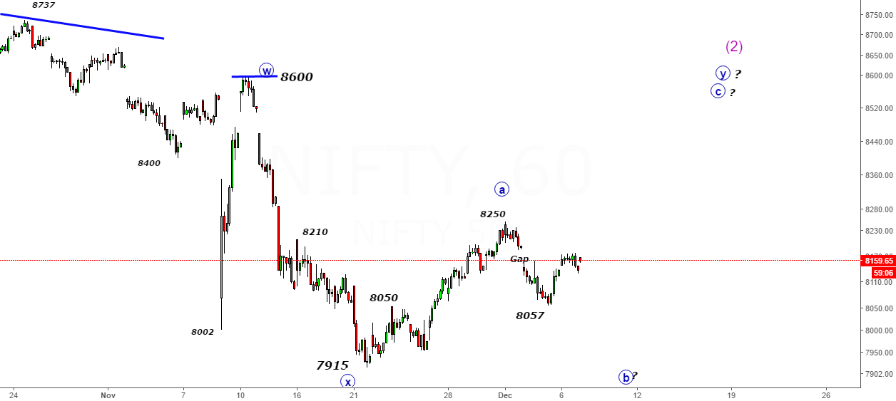 Nifty- Hold for RBI Policy- Buy with 8100 Support