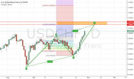 USDCHF: what you think about this analyse