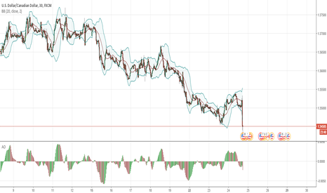 USDCAD: BUY USDCAD NOW